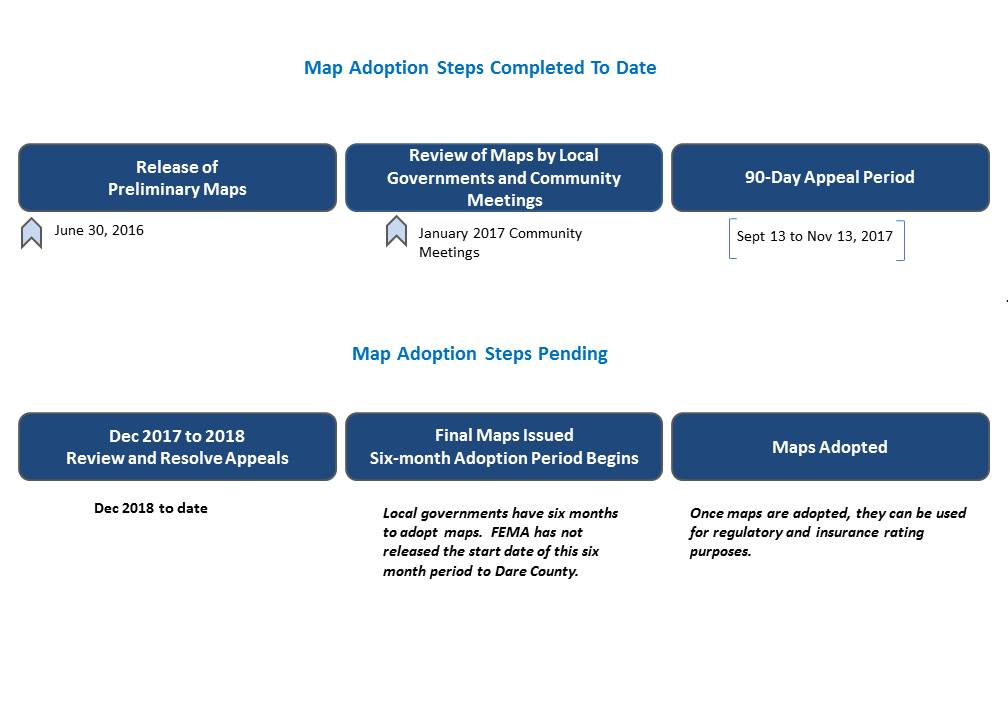 Timeline for Flood Map Adoption
