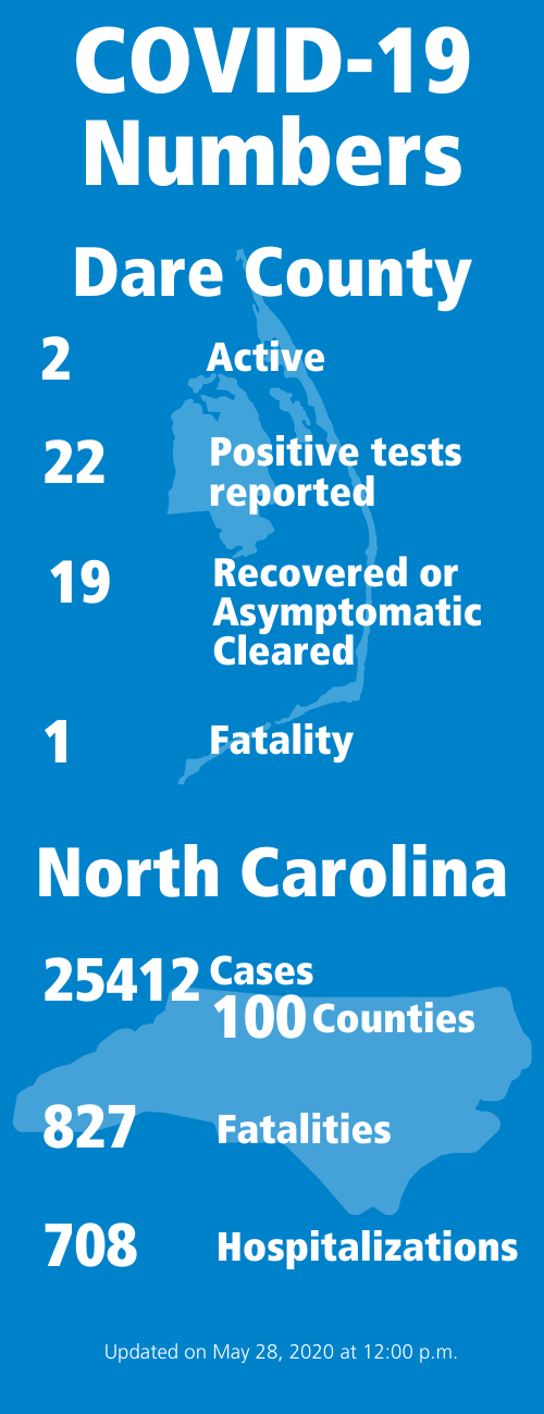 COVID-19 Numbers 2 active 22 positive tests reported 19 recovered or asymptomatic cleared 1 fatality in Dare County, 25412 cases in 100 counties 827 fatalities 708 hospitalizations in North Carolina