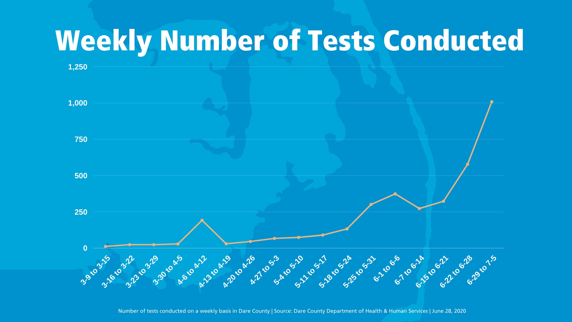 Weekly Number of Tests Conducted, graph shows increase over the last week